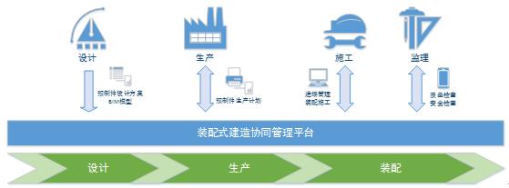 装配式建造协同管理平台1.png